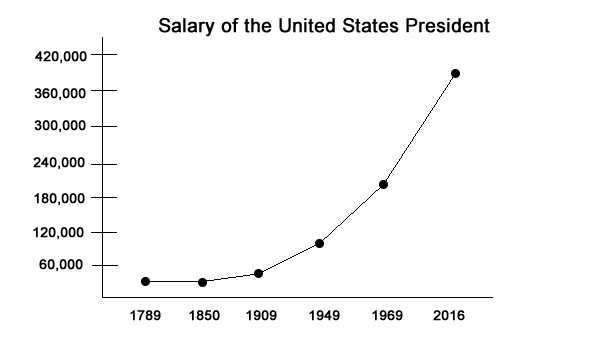 Salary of the President of the United States Over Time